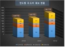 [청도]2021년 국·도비 예산 역대 최대 규모 확보